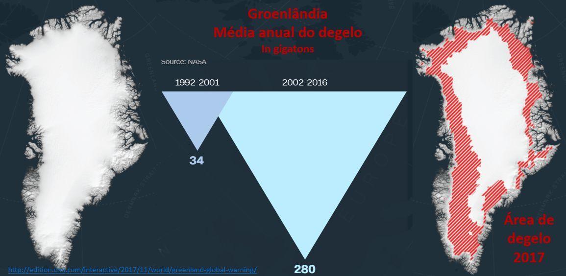 Groenlândia: média anual do degelo