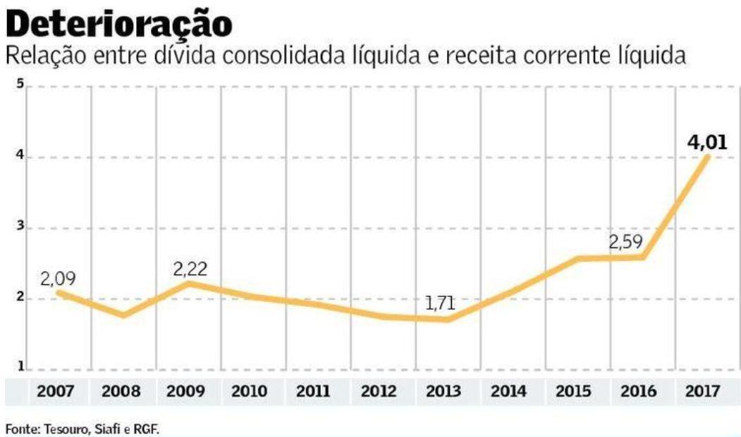 relação entre dívida consolidada e receita corrente líquida