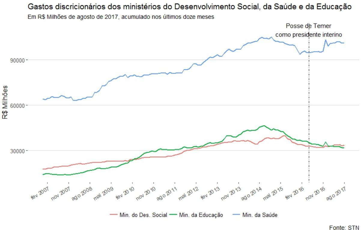 gastos discricionários dos ministérios do Desenvolvimento Social, da Saúde e da Educação