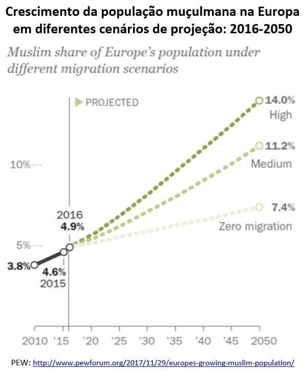 crescimento da população muçulmana na Europa em diferentes cenários de projeção: 2016-2050