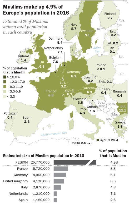 População muçulmana nos países da Europa em 2016