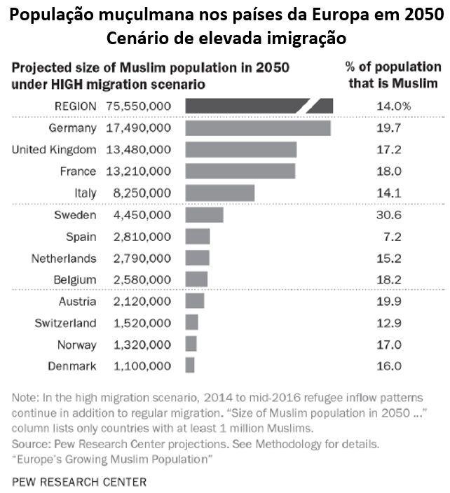 pululação muçulmana nos países da Europa em 2050