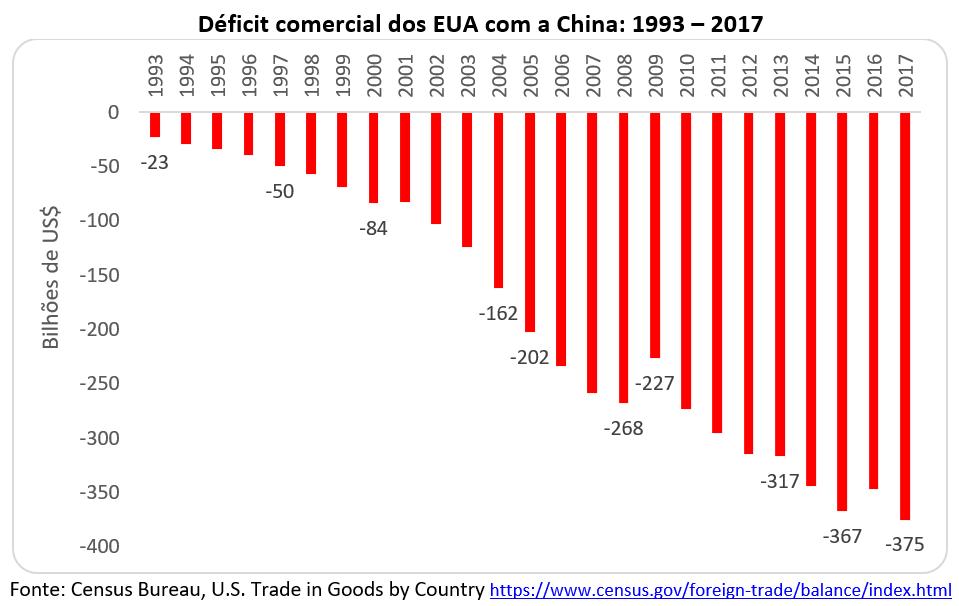 deficit comecial dos EUA com a China: 1993-2017