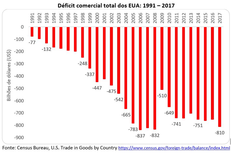 deficit comercial total dos EUA: 1991-2017