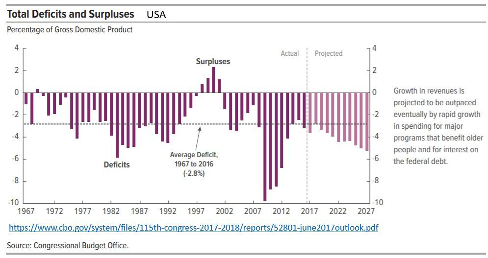 total deficits and surplus: EUA