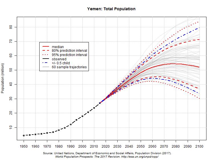 projeções populacionais do Iêmen até 2100