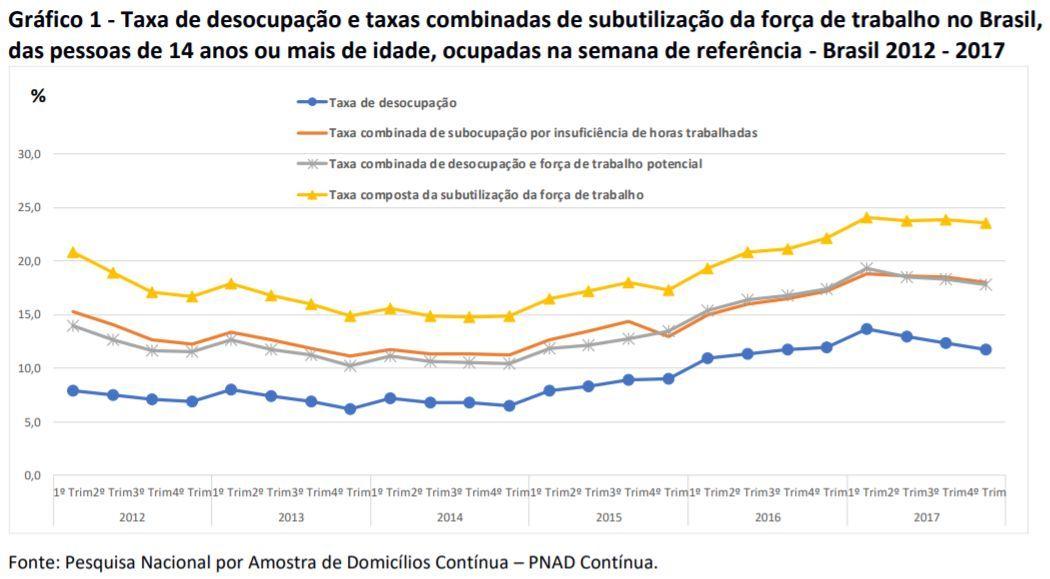 taxa de ocupação e taxas combinadas de subutilização da força de trabalho no Brasil