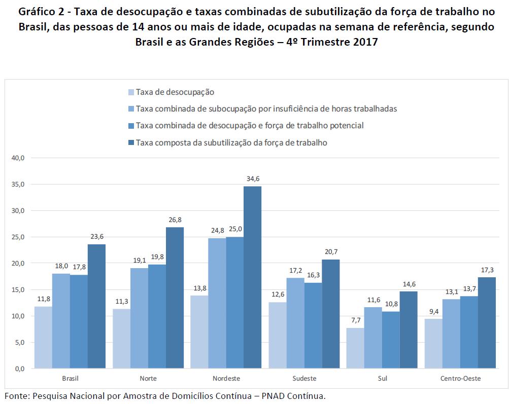 taxa de desocupação e taxas combinadas de subutilização da forma de trabalho no Brasil