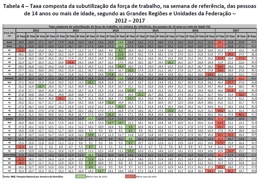 taxa composta da subutilização da força de trabalho