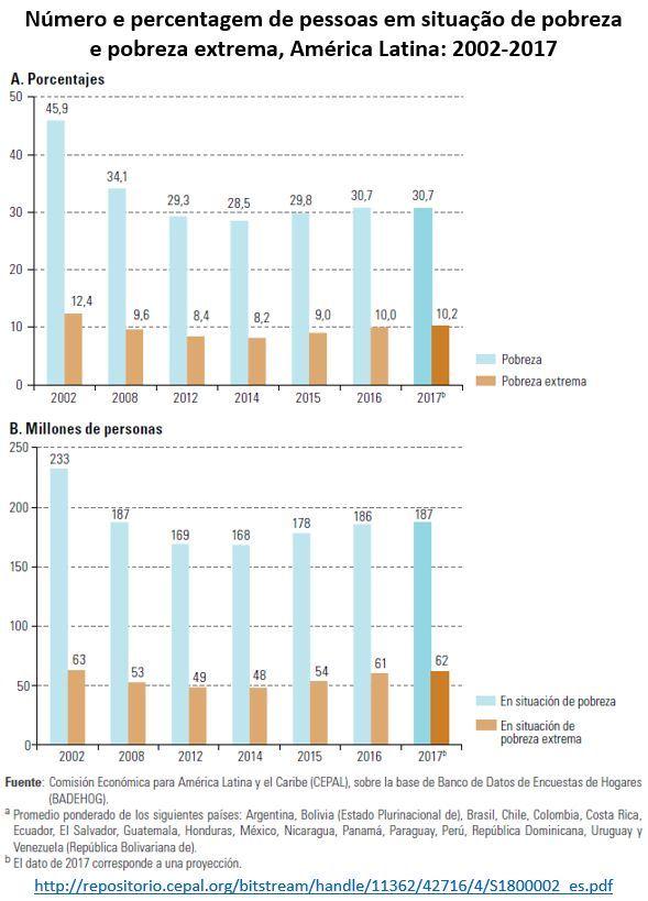número e percentagem de pessoas em situação de pobreza e pobreza extrema, America Latina, 2002-2017