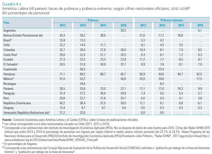 pobreza e pobreza extrema na América Latina