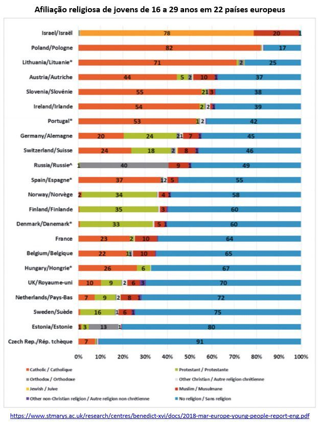 afiliação religiosa de jovens de 16 a 29 anos em 22 países europeus