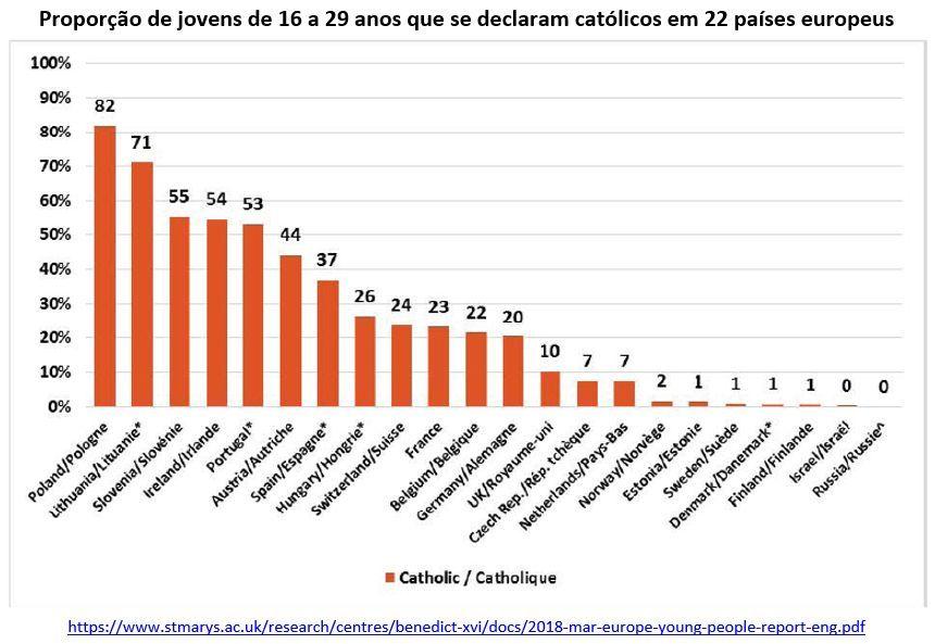 proporção de jovens de 16 a 29 anos que se declaram católicos em 22 países europeus