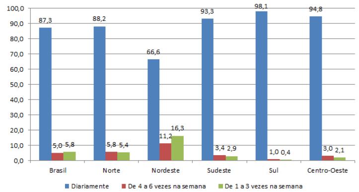 Domicílios com disponibilidade de água da rede geral por Região - 2016