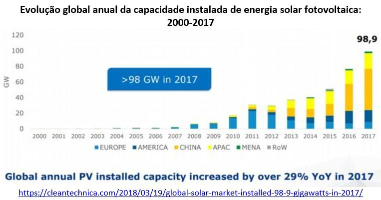 evolução global anual da capacidade instalada de energia solar fotovoltaica: 2000-2017