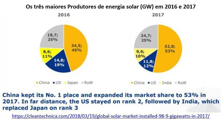 os três maiores produtores de energia solar