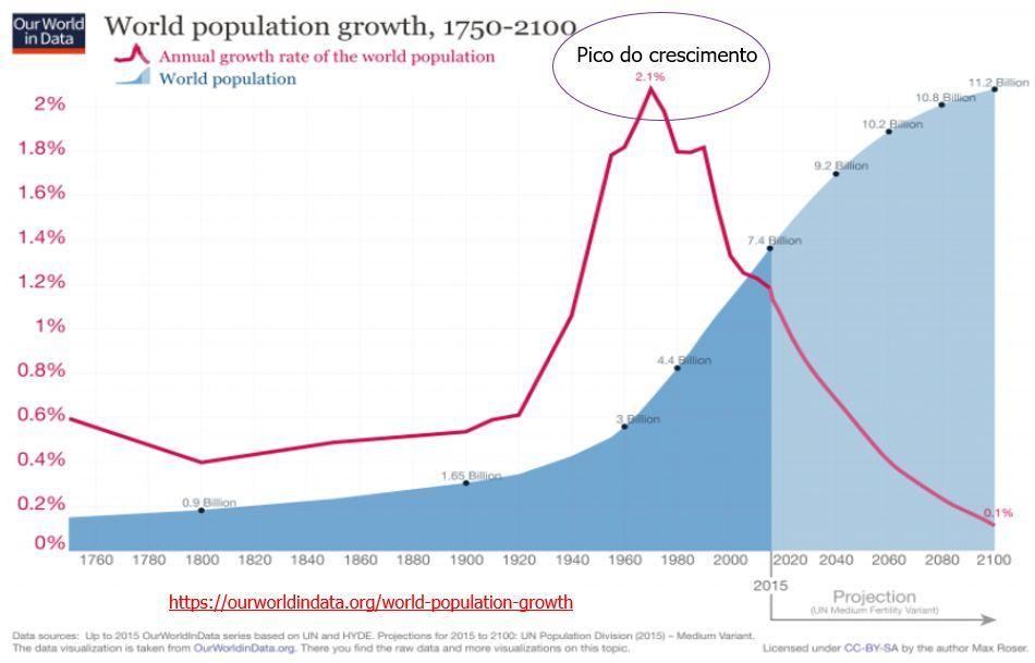 world population growth, 1750-2100