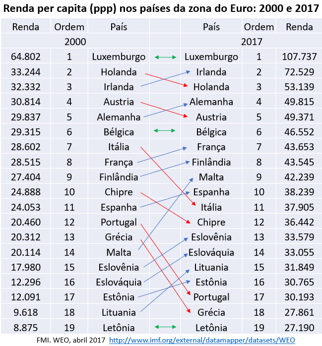 renda per capita nos países da zona do euro: 2000 e 2017