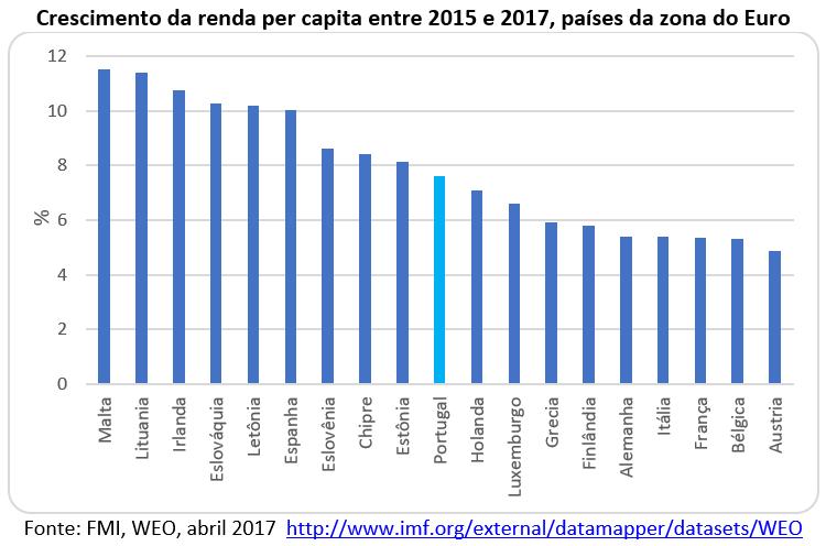 crescimento da per capita entre 2015 e 2017, países da zona do euro