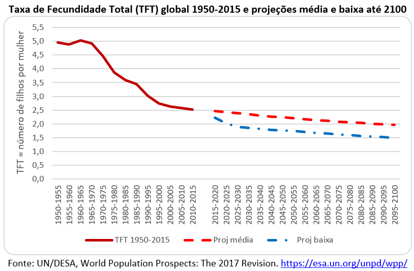 taxa de fecundidade total global 1950-2015 e projeções média e baixa até 2100