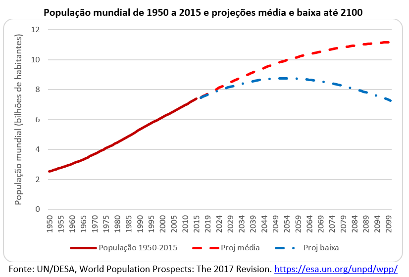 população mundial de 1950 a 2015 e projeções média e baixa até 2100
