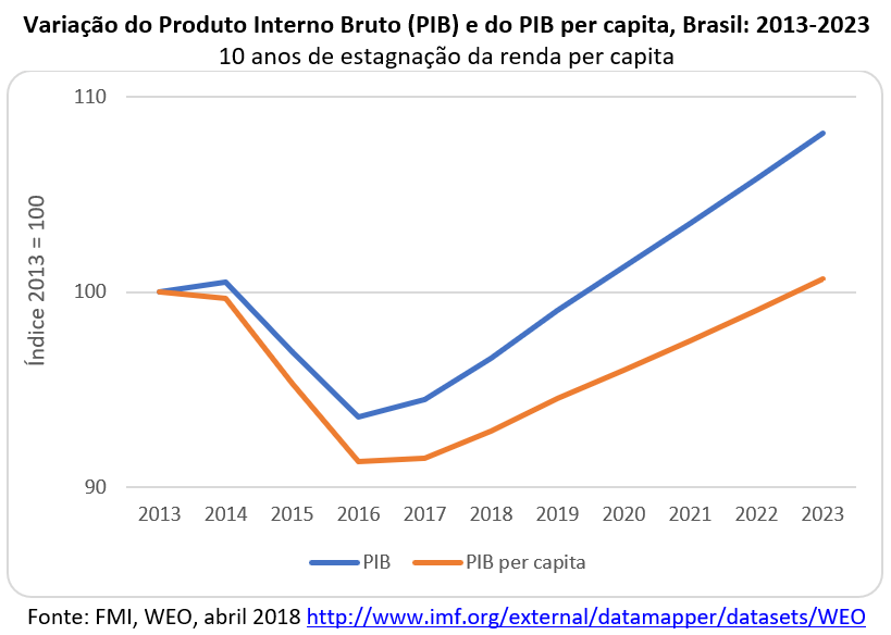 variação do PIB e do PIB per capita, Brasil:2013-2023