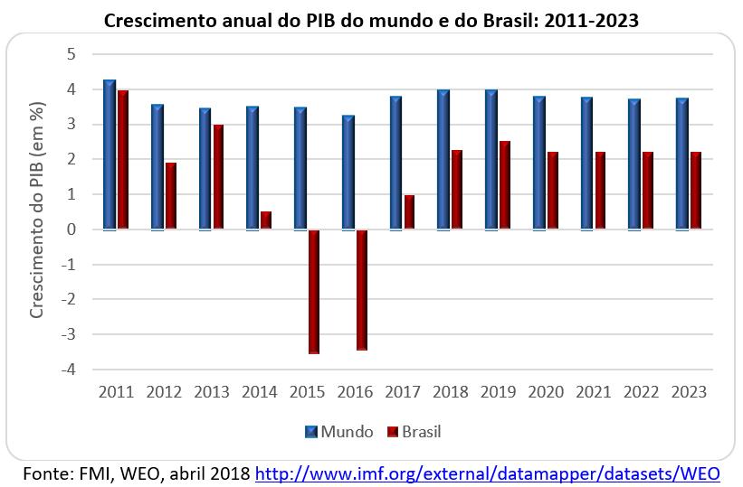 crescimento anual do PIB do mundo e do Brasil: 2011-2023