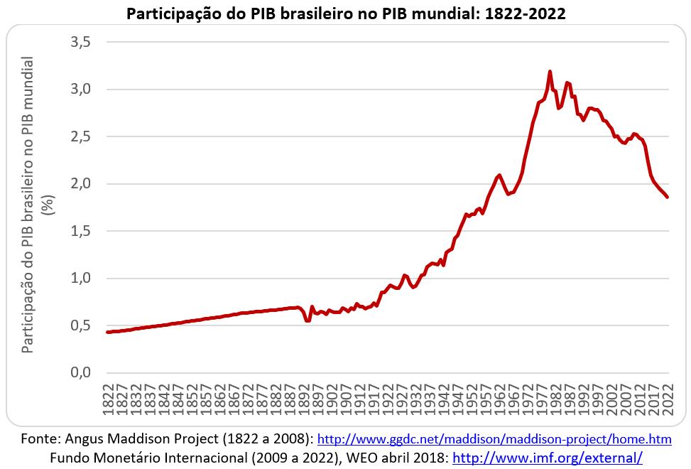 participação do PIB brasileiro no PIB mundial: 1822-2022