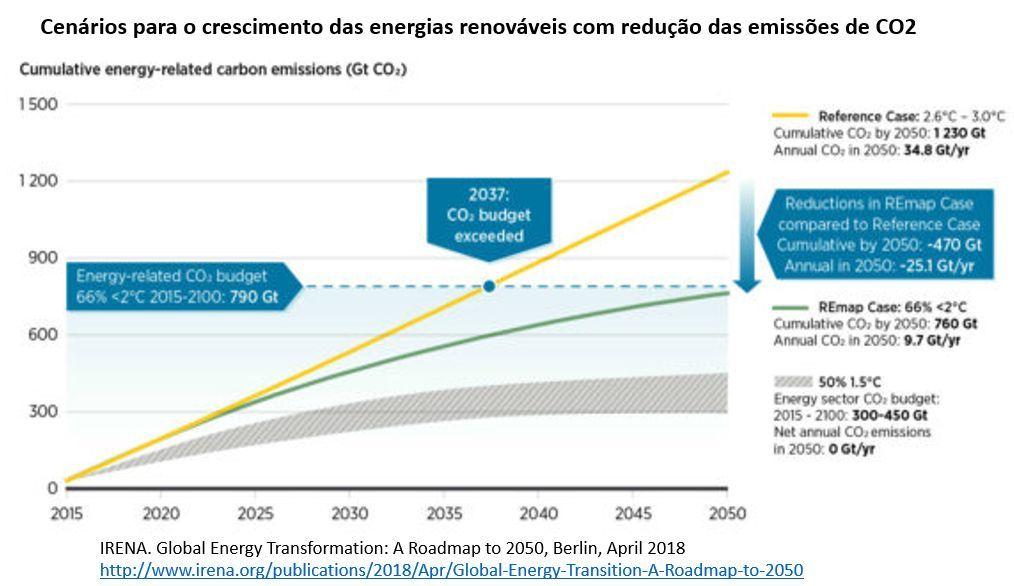 cenários para o crescimento das energias renováveis com redução das emissões de CO2