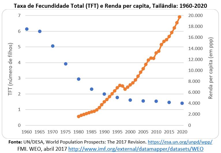 taxa de fecundidade total e renda per capita, Tailândia: 1960-2020