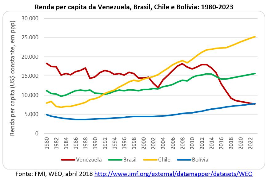 renda per capita da Venezuela, Brasil, Chile e Bolívia: 1980-2023