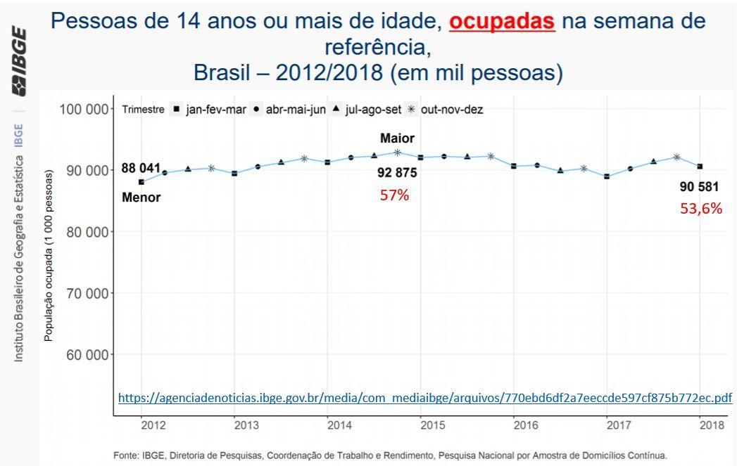 (1) - Cai o número de pessoas ocupadas e com carteira assinada no Brasil em 2018