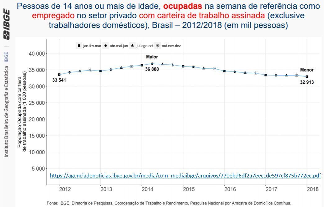 (2) - Cai o número de pessoas ocupadas e com carteira assinada no Brasil em 2018