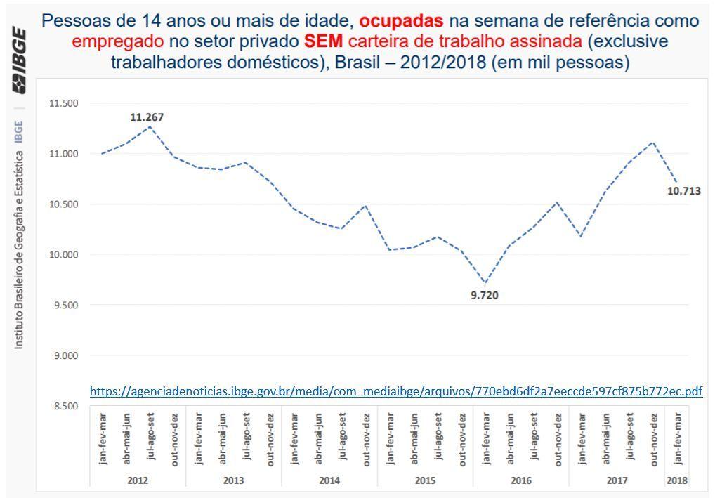 (3) - Cai o número de pessoas ocupadas e com carteira assinada no Brasil em 2018