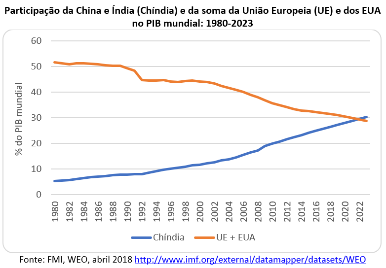 Participação da China e Índia e da soma UE e EUA no PIB Mundial