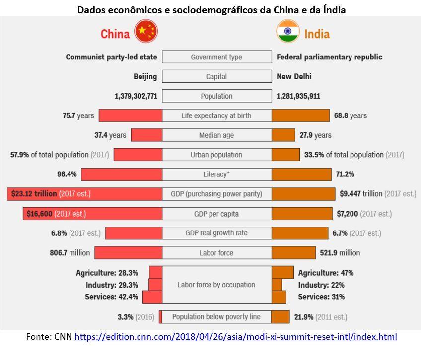 dados econômicos e sociodemográficos da China e da Índia