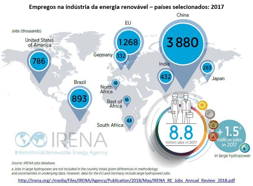 empregos na indústria da energia renovável - países selecionados: 2017