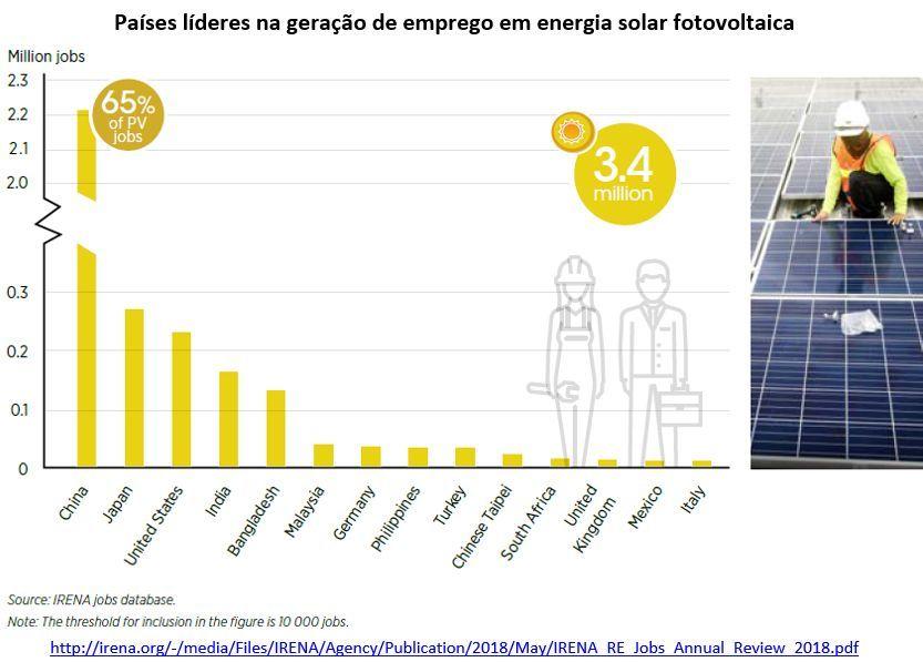 países líderes na geração de emprego em energia solar fotovoltaica