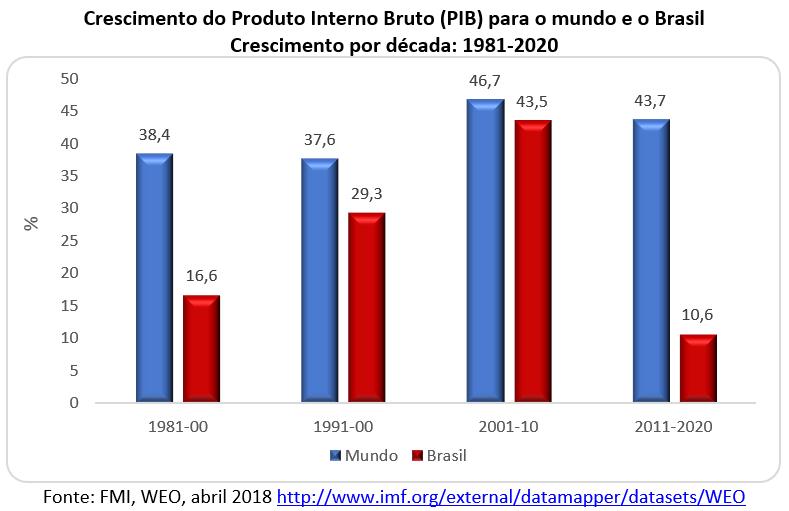 crescimento do PIB para o mundo e o Brasil