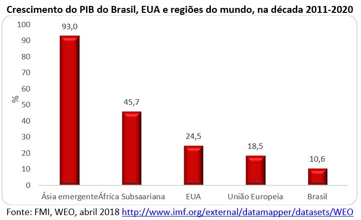 crescimento do PIB do Brasil, EUA e regiões do mundo