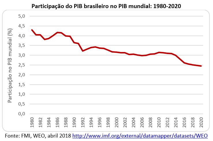 participação do PIB brasileiro no PIB mundial