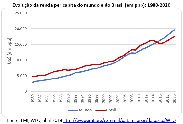 evolução da renda per capita do mundo e do Brasil