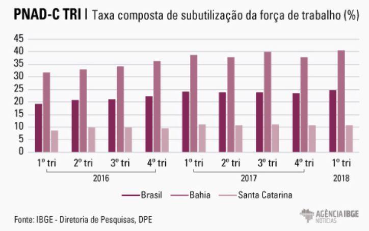 taxa composta de subutilização da força de trabalho (%)