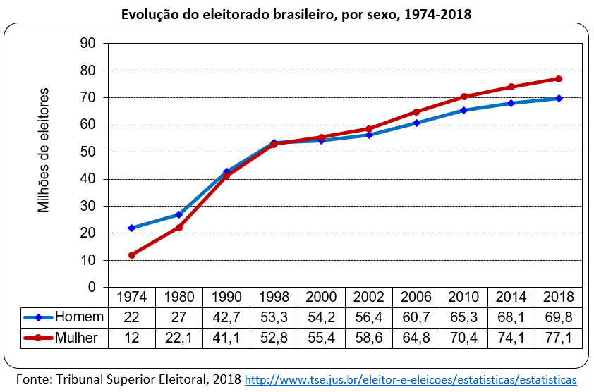 evolução do eleitorado brasileiro, por sexo, 1974-2018