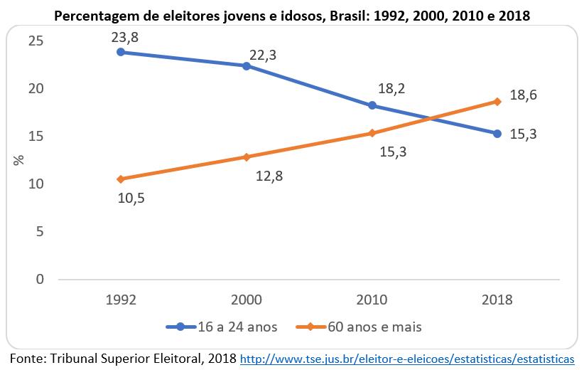 percentagem de eleitores jovens e idosos - Brasil