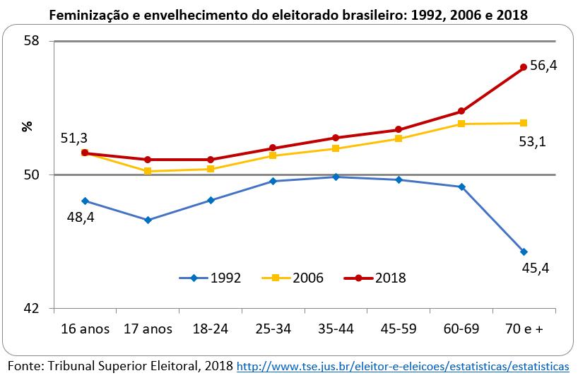 feminização e envelhecimento do eleitorado brasileiro