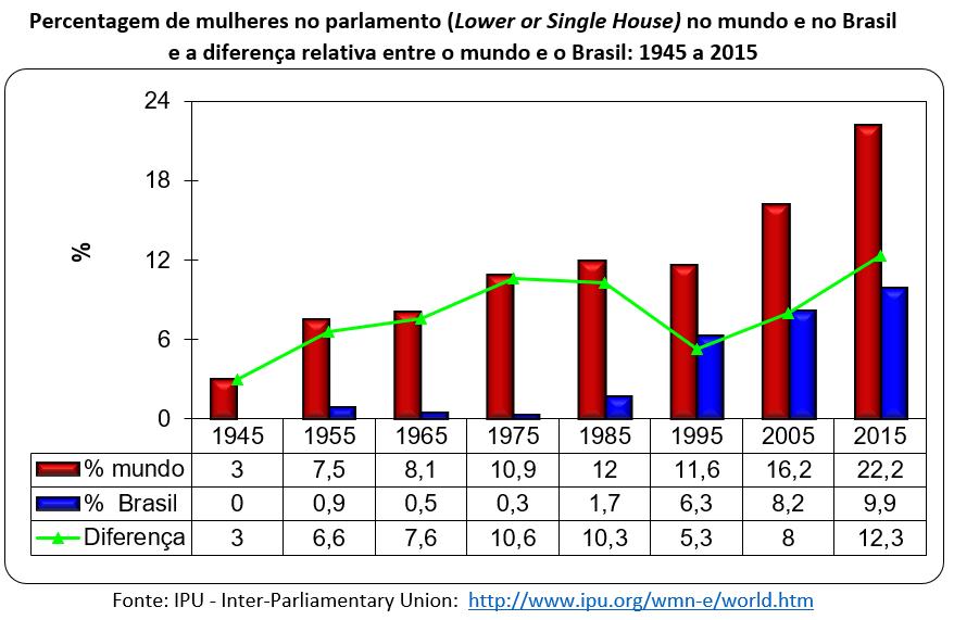 percentagem de mulheres no parlamento no mundo e no Brasil