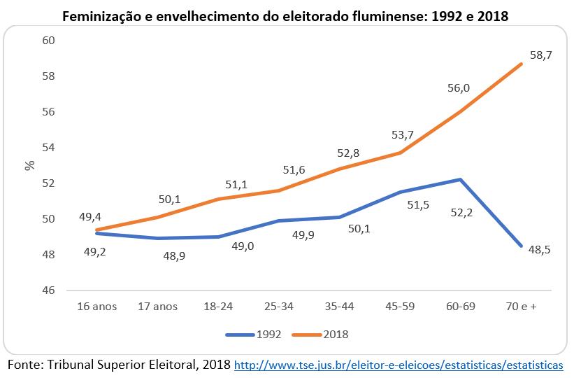feminização e envelhecimento do eleitorado fluminense
