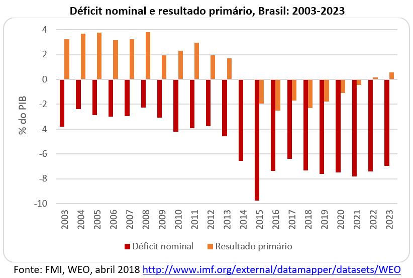 deficit nominal e resultado primário, Brasil: 2003-2023