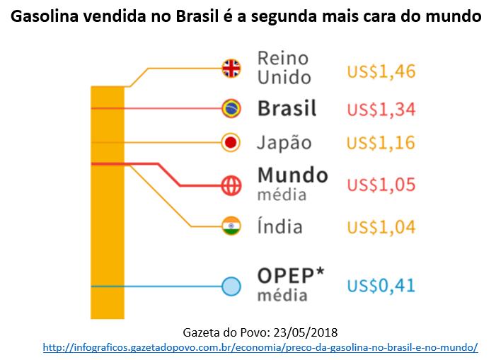 gasolina vendida no Brasil é a segunda mais cara do mundo